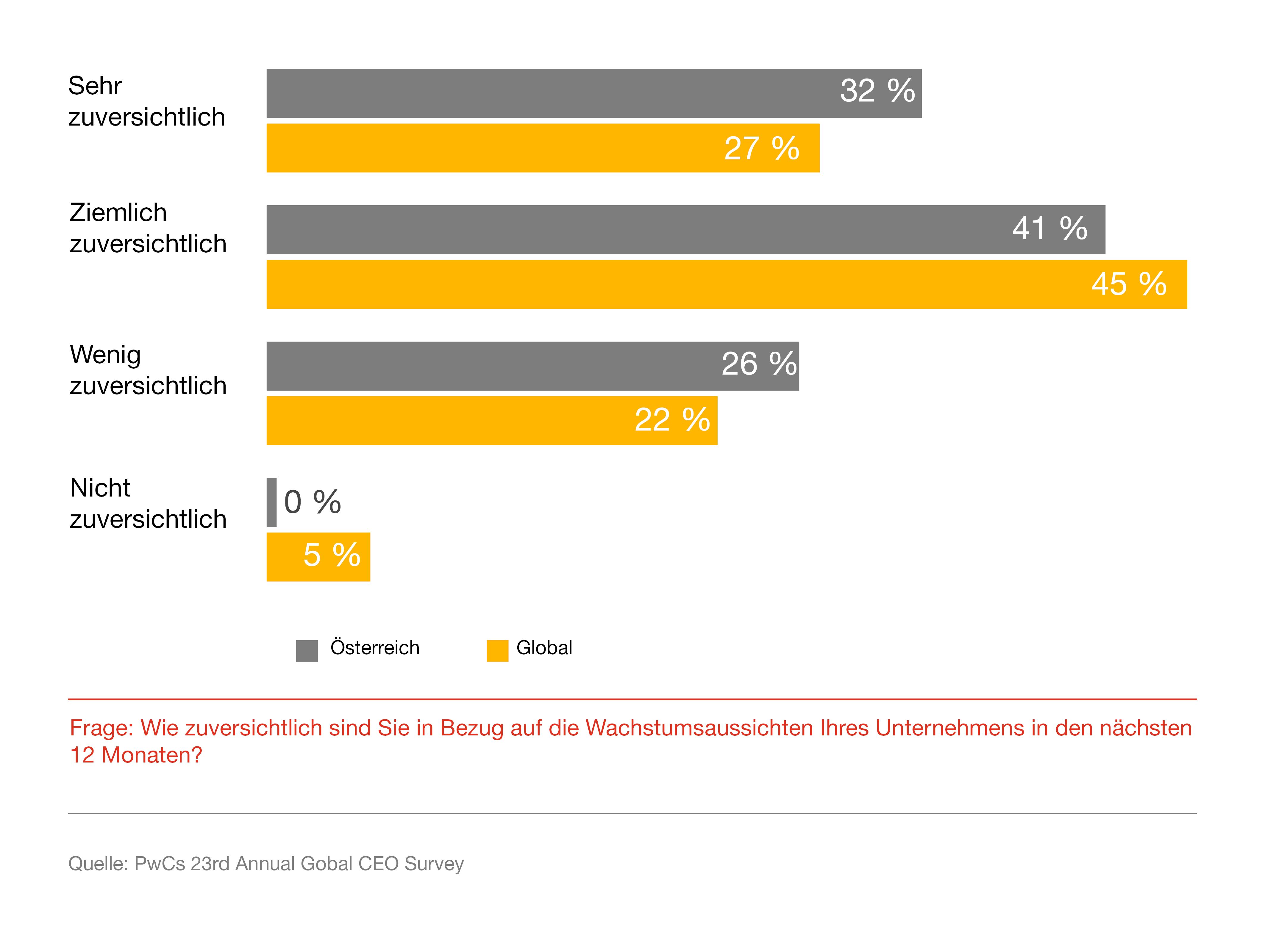 pwc CEO Survey 2020