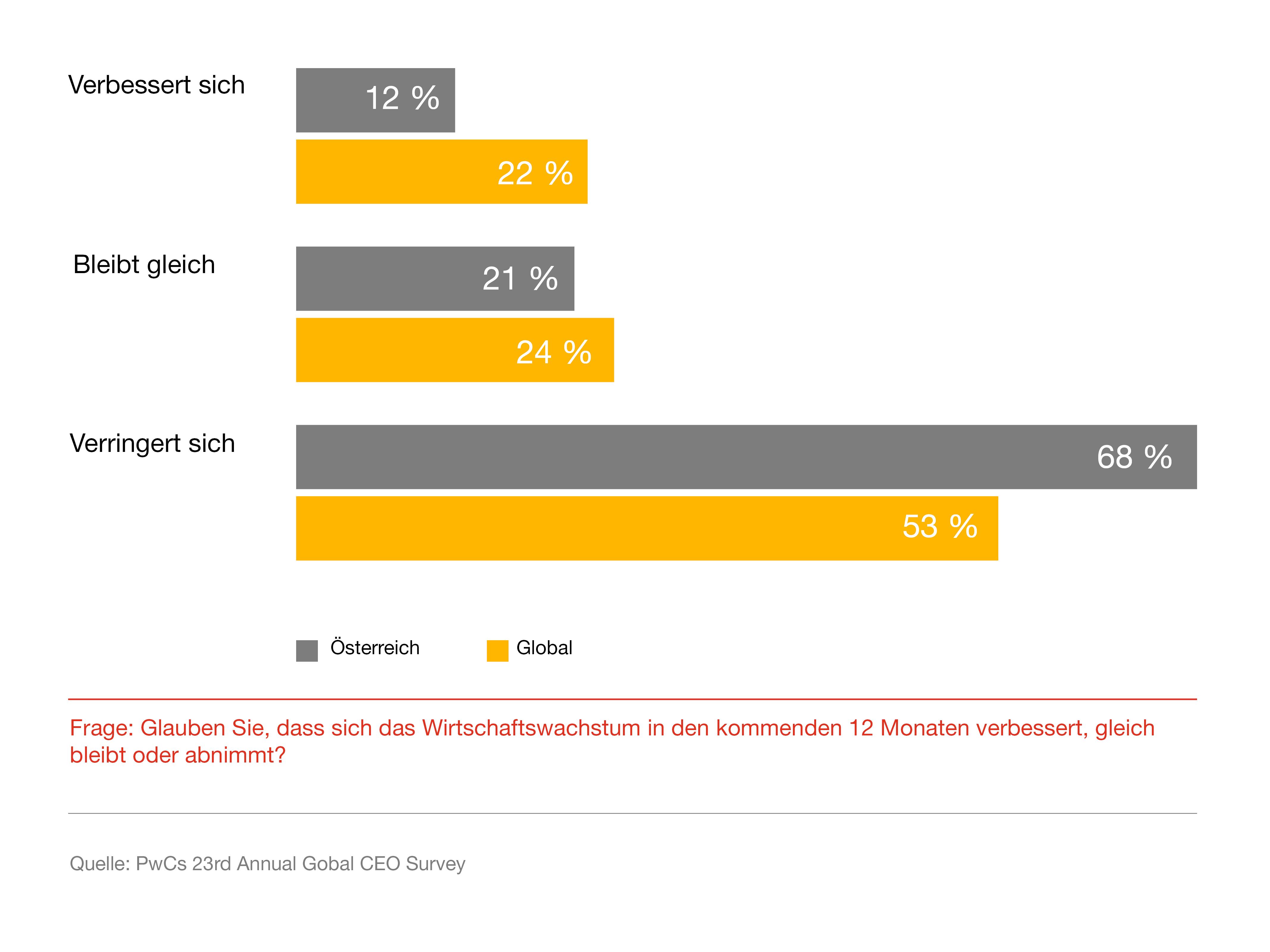 pwc CEO Survey 2020 - Wirtschaftswachstum global