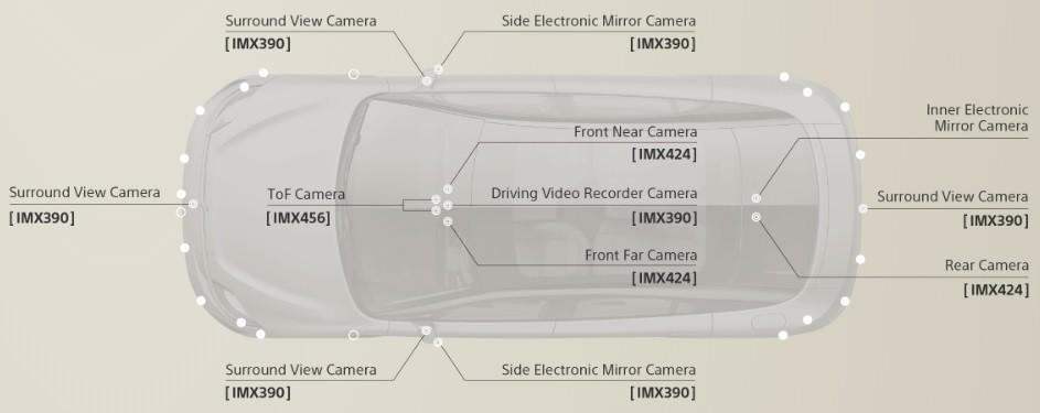Die Kameras des S-Vison von Sony.