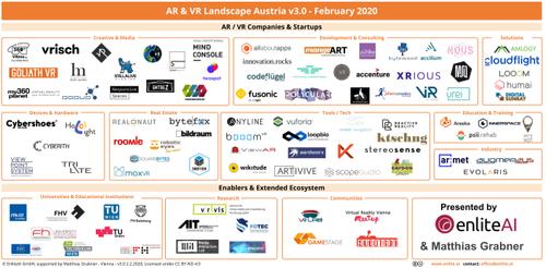 AR/VR-Landschaft