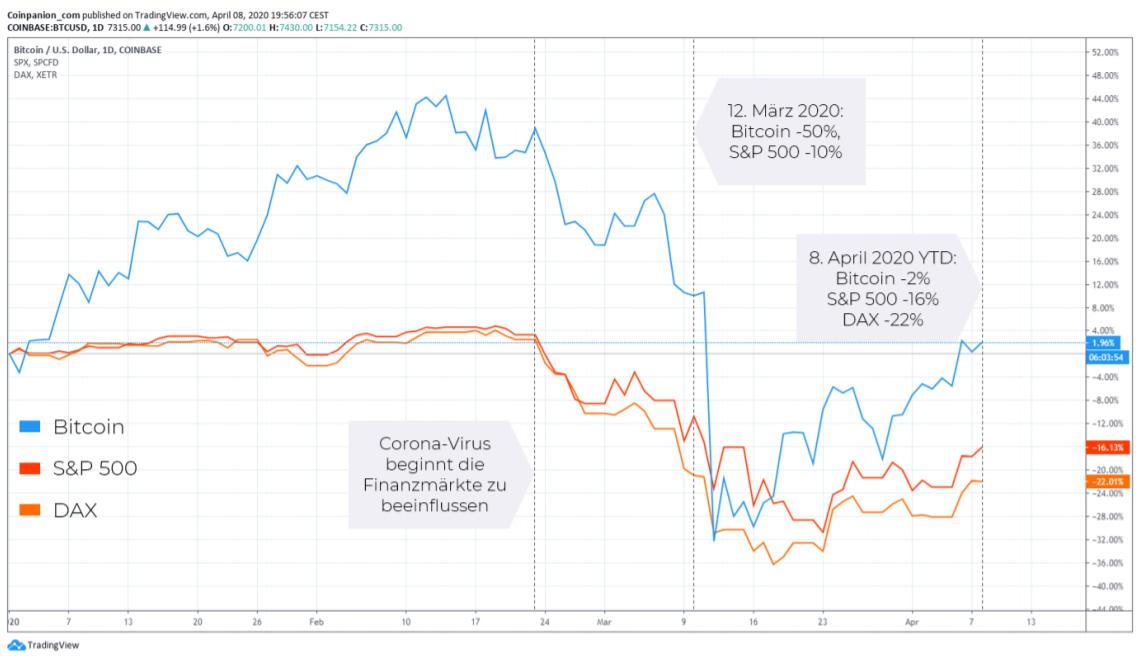 [Starter] Bitcoin Derivate sowie Krypto Margin-Trading mit Leverage