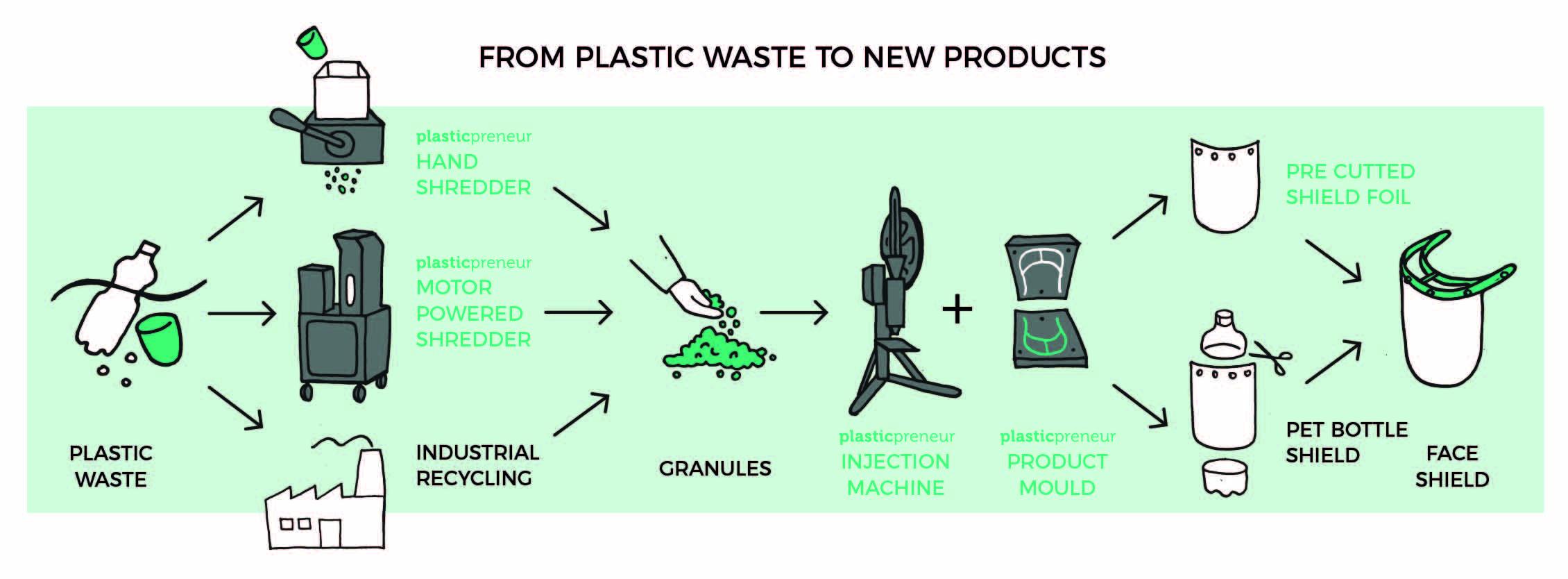 plasticpreneur: So entstehen die Face Shields aus Plastikmüll
