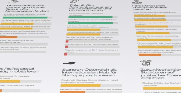 Im Policy Dashboard von AustrianStartups wird die Umsetzung von 34 Forderungen beurteilt